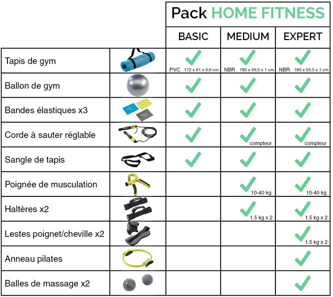 tableau comparatif kit home fitness kangui