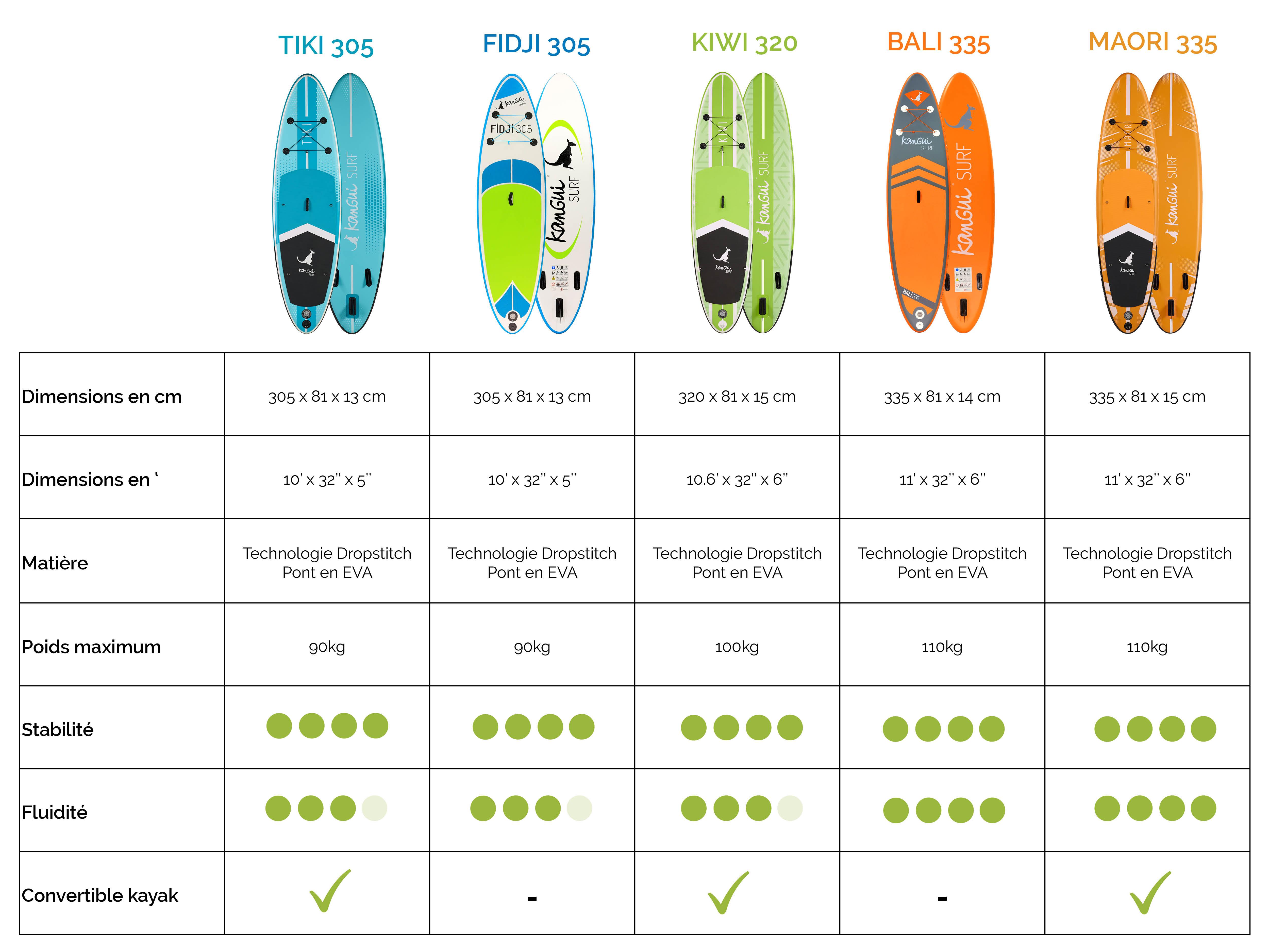 Comparaison paddle Kangui
