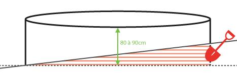 Mettre trampoline à niveau
